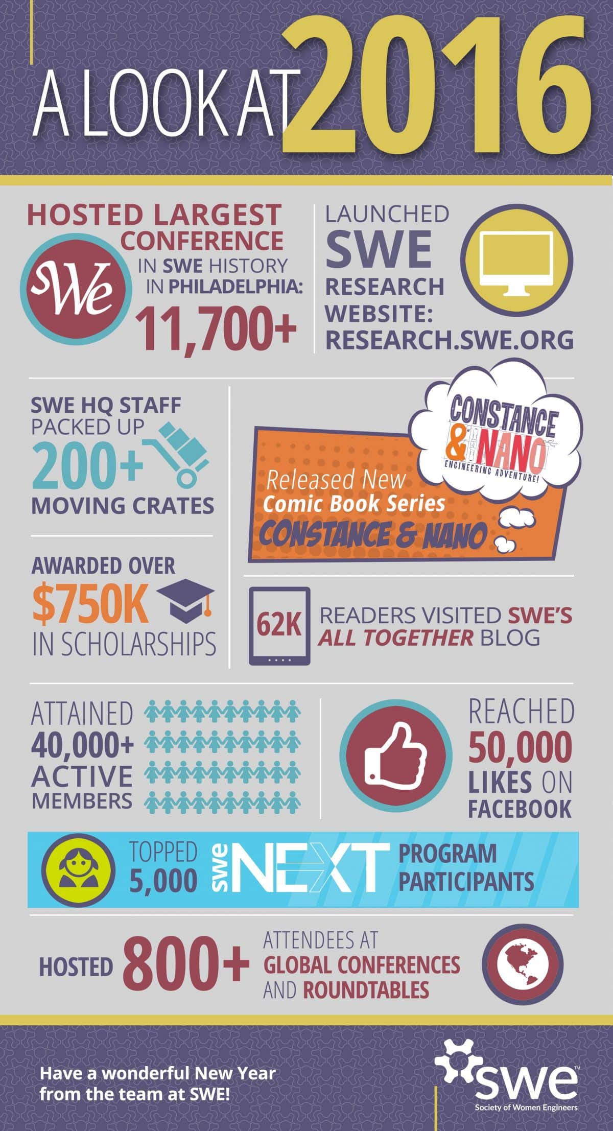 SWE Year in Review Infographic