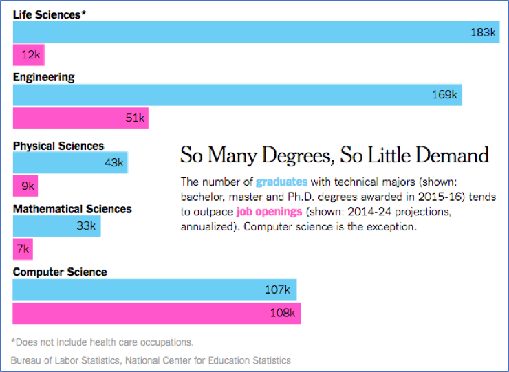 A chart that talks about how so many degrees and so little demand is in for women who graduate vs job openings