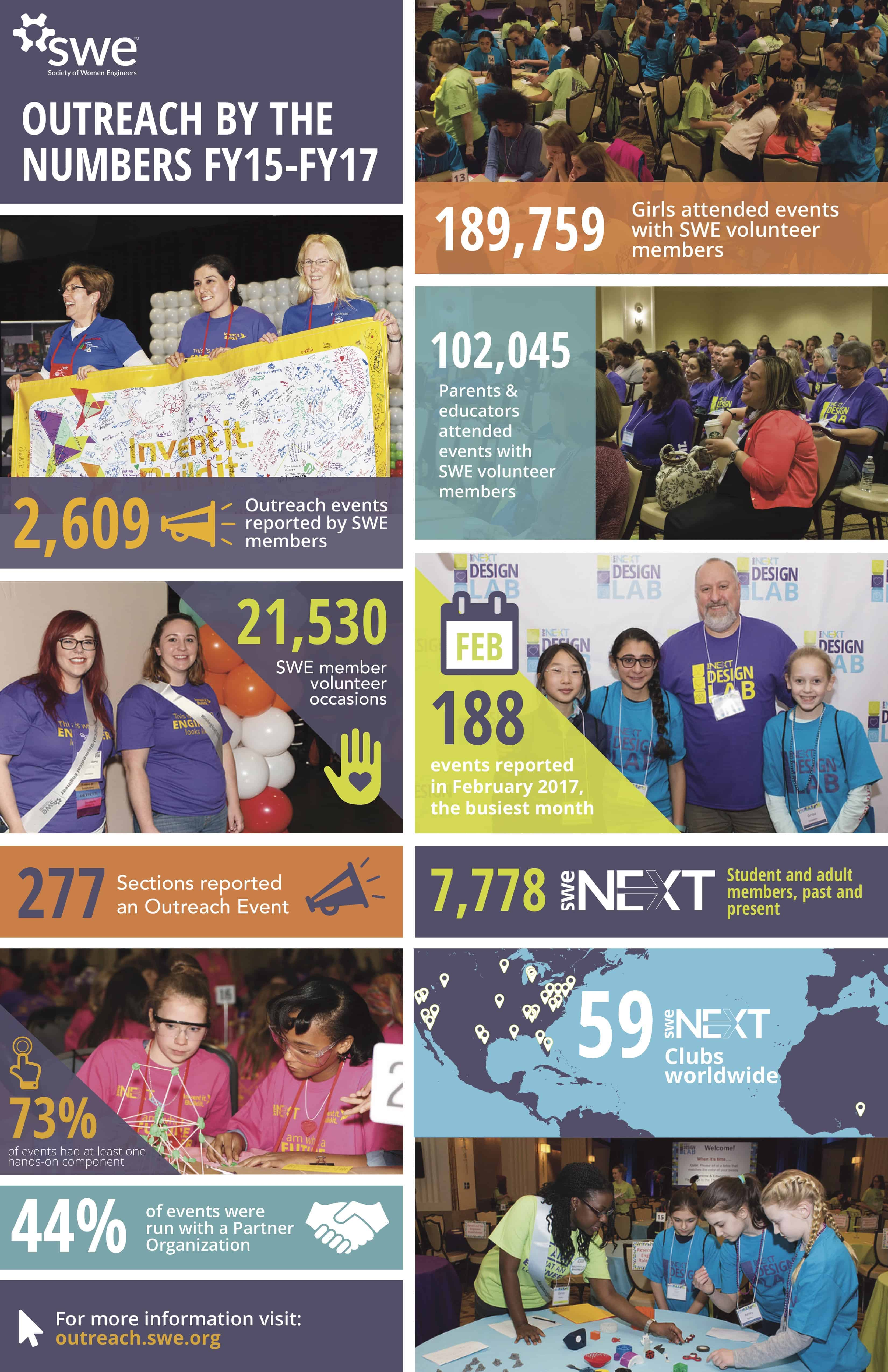 outreach infographics
