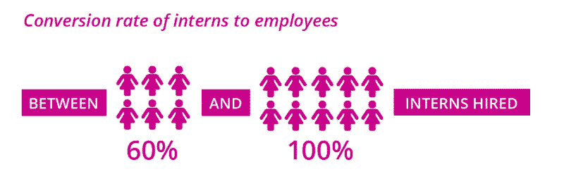 STEM Re-entry Task Force White Paper. Conversion rate of interns to employees. Between 60% and 100% interns hired.