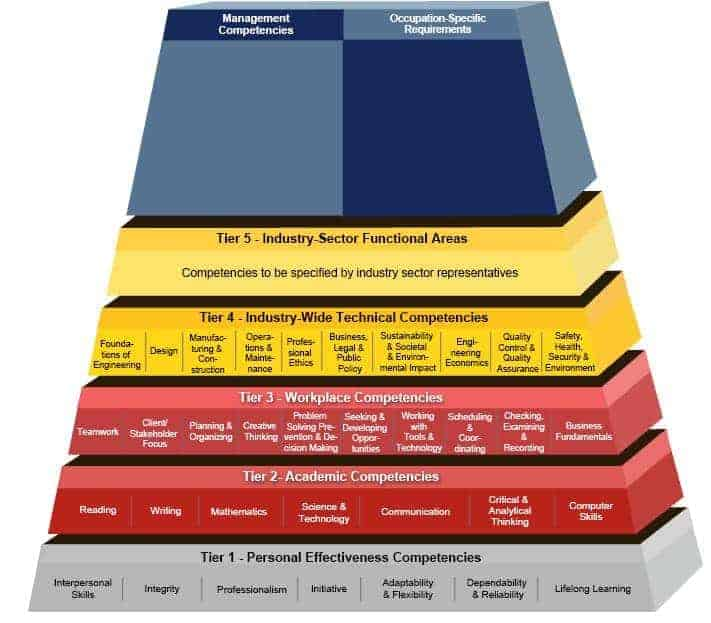 Engineering Competency Model