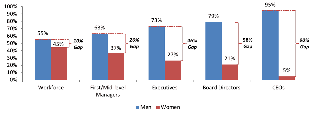 Gender Gap: Breaking the Top Management Boundary