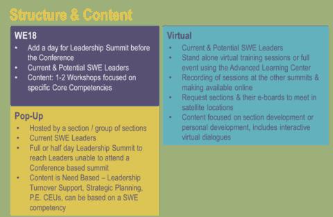 SWE Leadership Summit Update