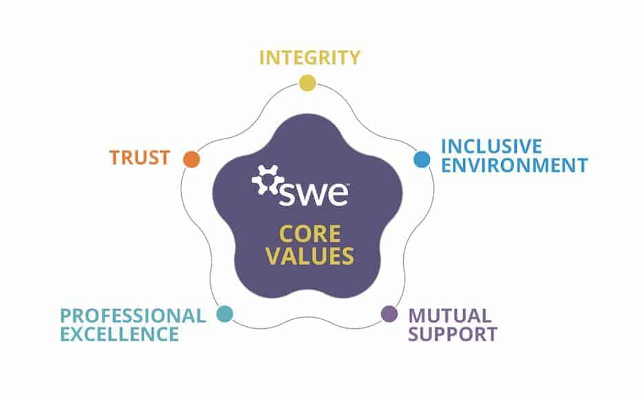 Video: Elia Zanella on SWE Core Values