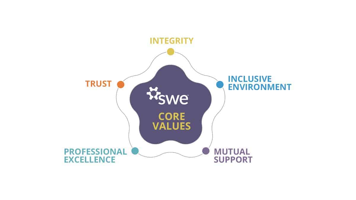 Claudia Galván on SWE Core Values