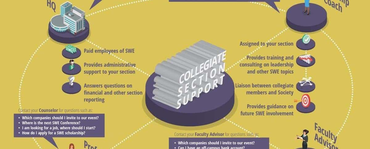 Infographic: Collegiate Section Support