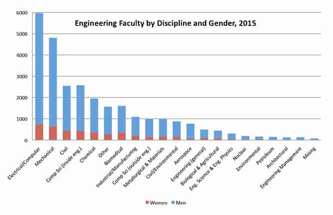 Women in Engineering: A Review of the 2016 Literature