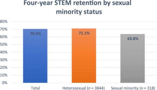 SWE Assists in LGBTQIA+ Research