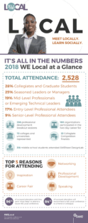 Infographic: Top Reasons to Attend WE Local in 2019