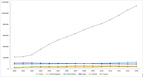 SWE Research Updates on International Data