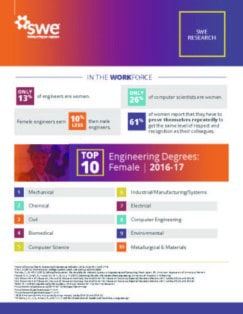 SWE Research Update: Women in Engineering By the Numbers