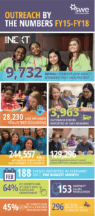 Infographic: SWE's Outreach Efforts Impact 245,000 girls
