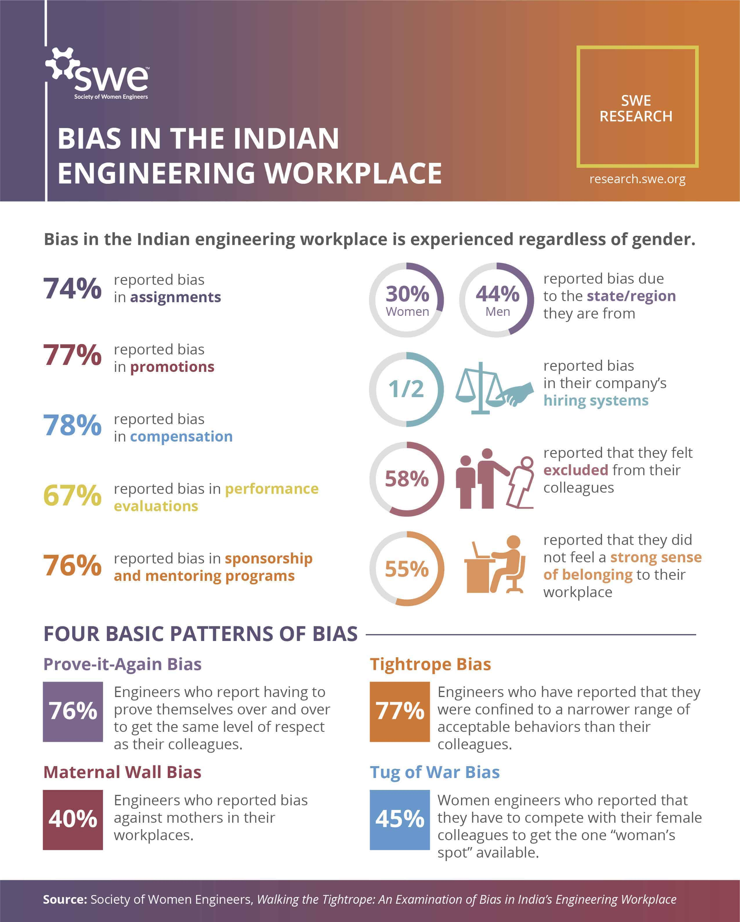 Engineers are facing high level of biases at work in India, finds survey