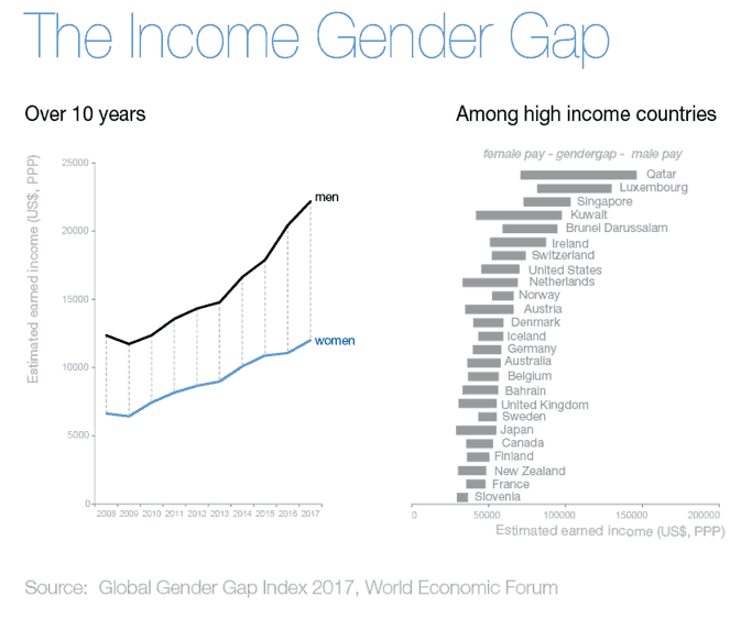 Swe Members And Affiliate, Mody University, Discuss The Gender Pay Gap In India