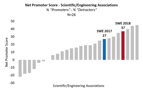 Four Key Preliminary Results From SWE's FY19 Membership Survey