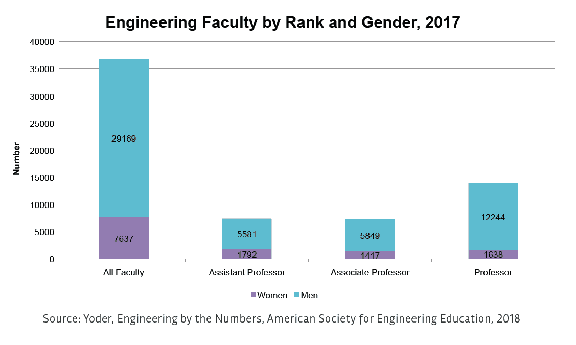 Women in Engineering: A Review of the 2018 Literature - All