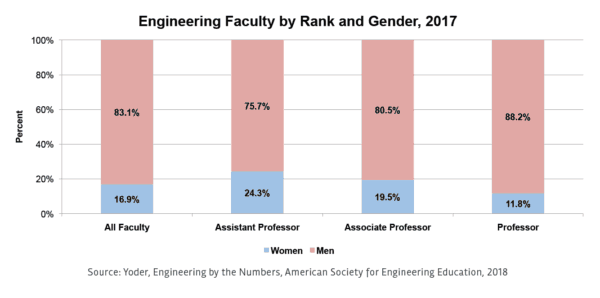 Women in Engineering: A Review of the 2018 Literature STEM