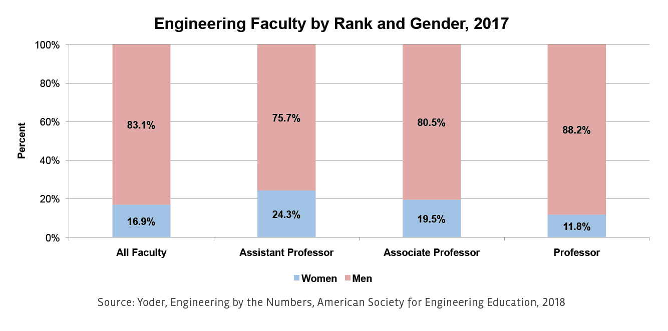 Women In Engineering A Review Of The 2018 Literature All Together