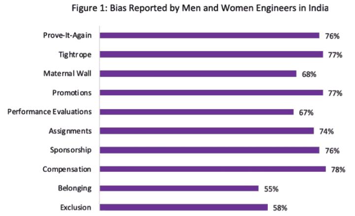 A Look at Gender Bias in India