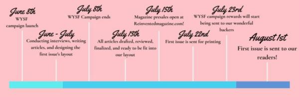Reinvented Magazine timeline