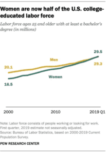 Pew Research college-educated labor force