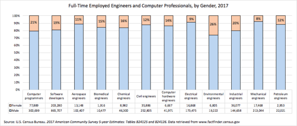 Women Achieving Parity In The Workplace: Still Not The Case In Engineering Occupations