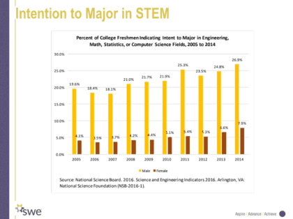 Intention to major in STEM graph