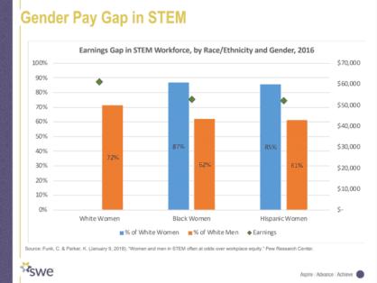 gender pay gap in STEM graph