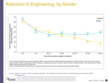 retention in engineering by gender graph