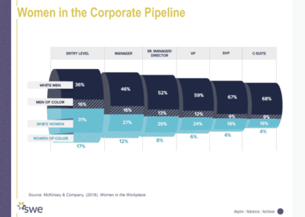 women in the corporate pipeline graph