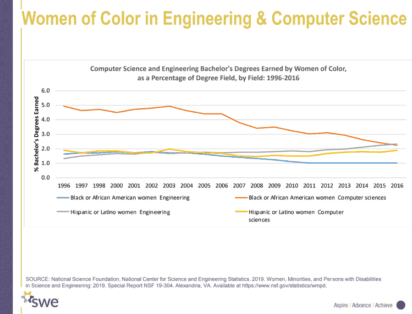 women of color in engineering and computer science graph