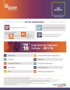 SWE Research Update: Women in Engineering by the Numbers (Nov. 2019)