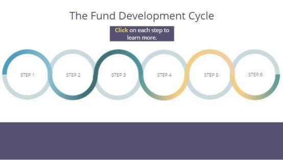 Fund Development Cycle