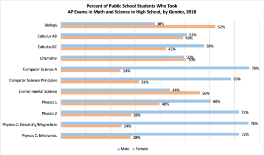 Percentage of public school students who took AP exams in math and science, survey results