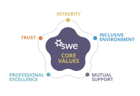 SWE Core Values