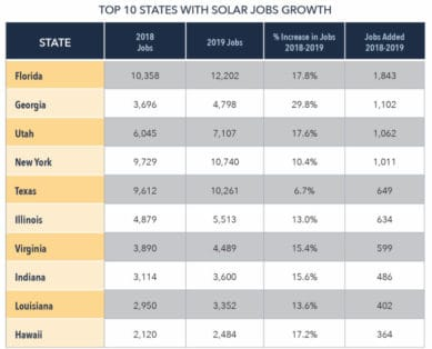 Top 10 States With Solar Jobs