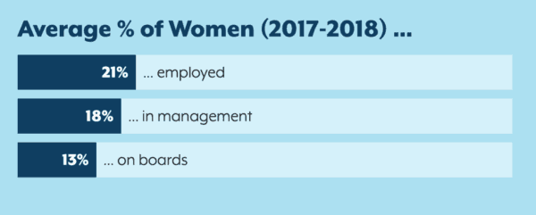 """With Swe Member Input, """"women As Levers Of Change"""" Study Released"""