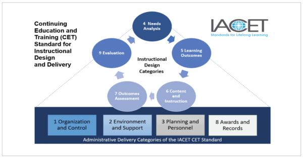 IACET standard categories model