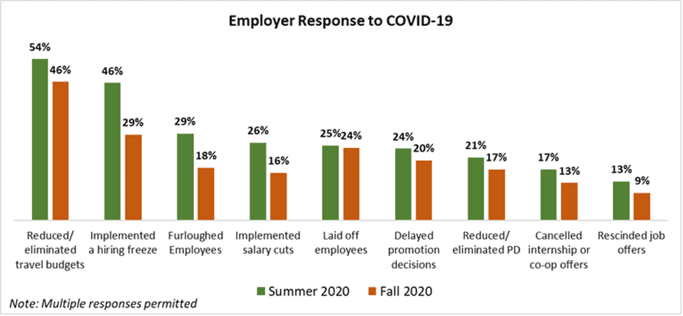 Employer Response to COVID-19
