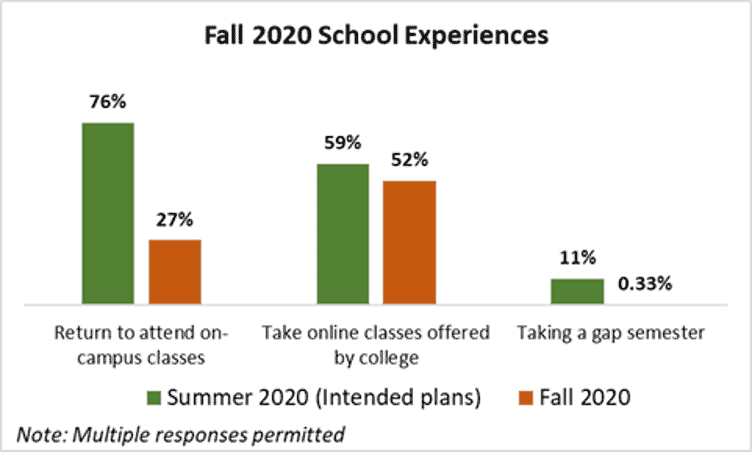 Fall 2020 School Experiences