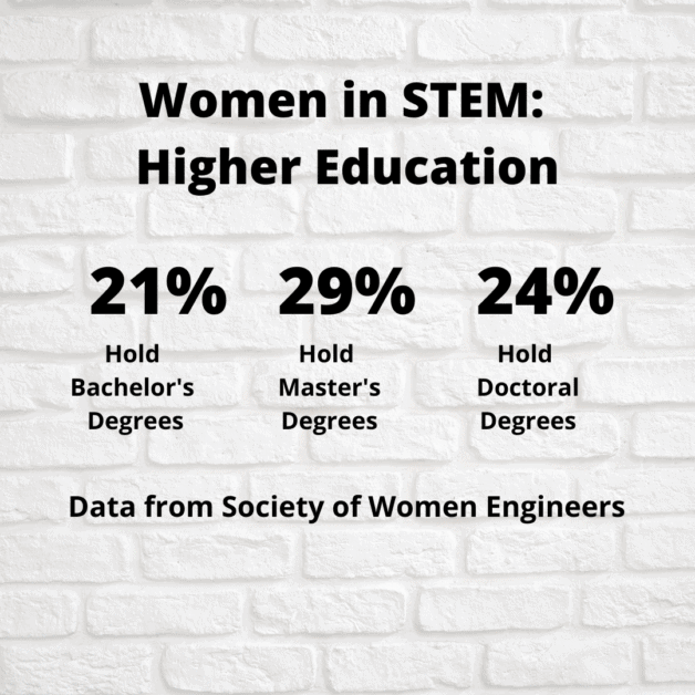 Sexism Persists In Stem
