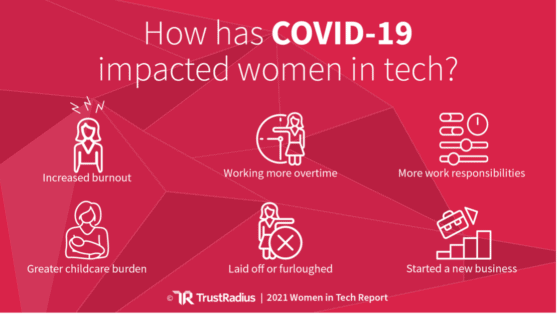 Research on the Impact of COVID-19 on Women in Technology research
