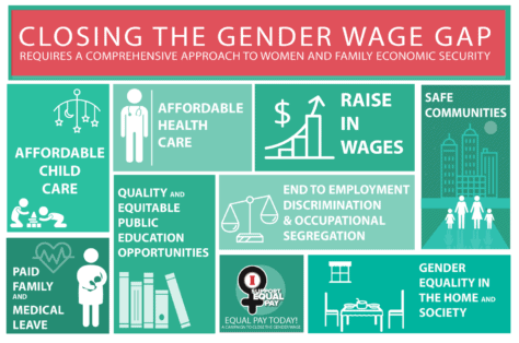 Demand Equal Pay For All Women!