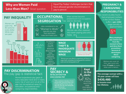 Demand Equal Pay for All Women! equal pay