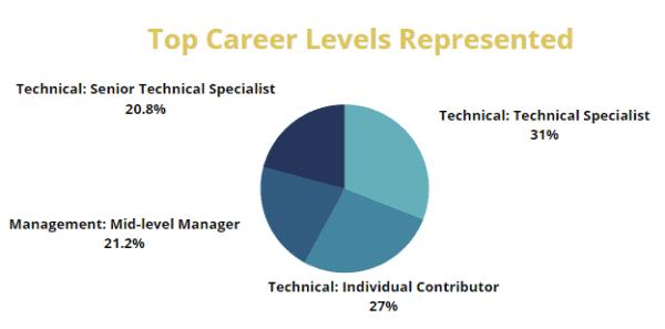 WE Europe top careers represented